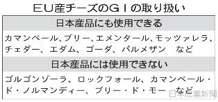 日本農業新聞_-_国産既存品の名称使用_発効7年後に禁止_地理的表示で日欧EPA_-_2018-02-10_17.03.21.png